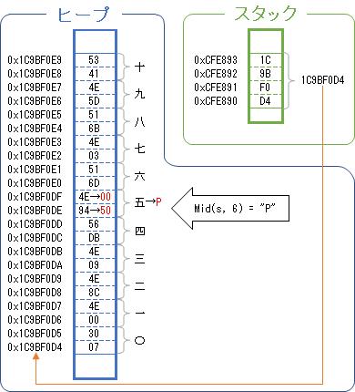 VBAにおける文字列型変数のメモリ領域の使用例2