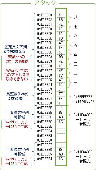 スタック領域における固定長文字列のイメージ図